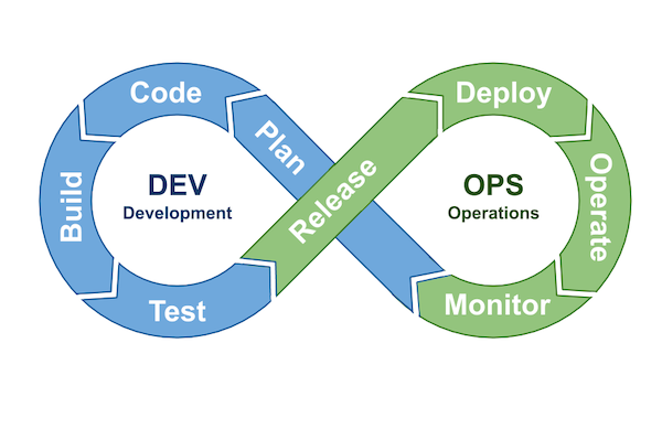 The DevOps process model showing the continuous cycle of plan, code, build, test, release, deploy, operate, monitor. The combination of development and operations teams with the practices described above have shortened this cycle from months to days.