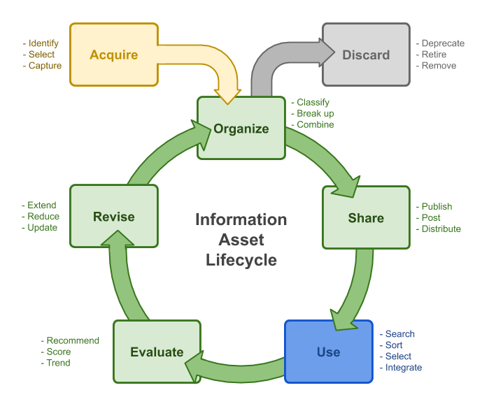 An information asset life-cycle showing how knowledge is acquired, organized, shared, delivered to the point of need for use where it is converted back to knowledge again, subsequently being evaluated and revised. This life-cycle is key to good knowledge management
