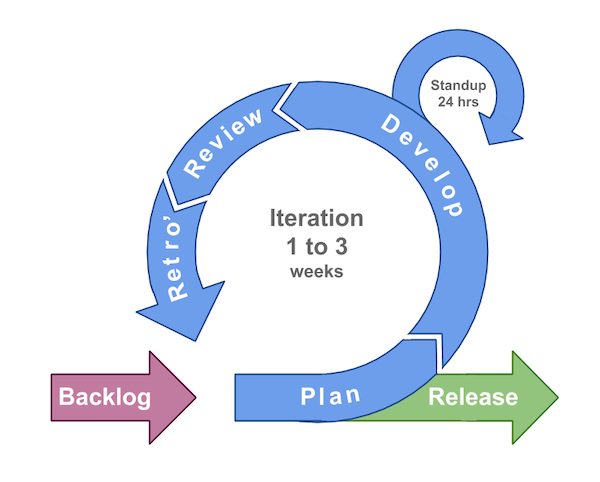 Typical agile process with short iterations, daily stand-ups and frequent releases.