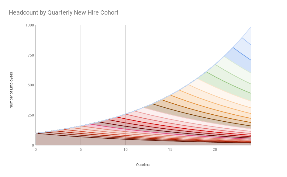 Headcount by quarterly new hire cohort over 6 years at a 10% growth rate and 2.5 year average tenure
