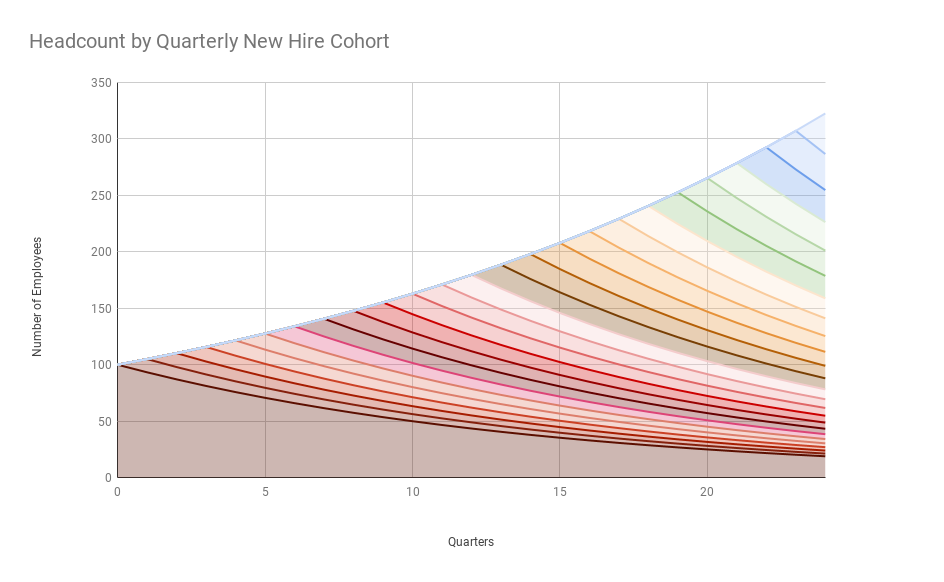 Headcount by quarterly new hire cohort over 6 years at a 5% growth rate and 2.5 year average tenure