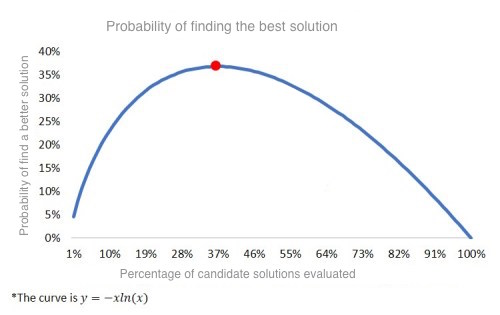The probability of finding a better solution, in a random series of candidate solutions decreases after 37% of the solutions have been evaluated. We, however, can do better than random by evaluating solutions in order of their  potential benefit and likelihood of success.